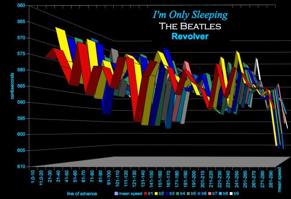 I'm-Only-Sleeping-Beatles-modern-tempo-map-0409.jog