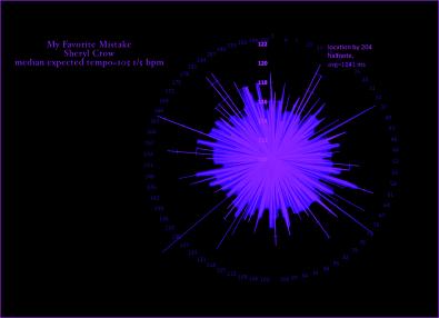 My-Favorite-MIstake-Sheryl-Crow-harmonic-speed-probability-diagram-Andrews-Street-11-Peat-Street
