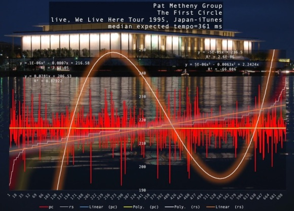 pat-metheny-group-first-circle-harmonic-tempo-japan-1995-itunes-beats-per-minute-graph.jpg