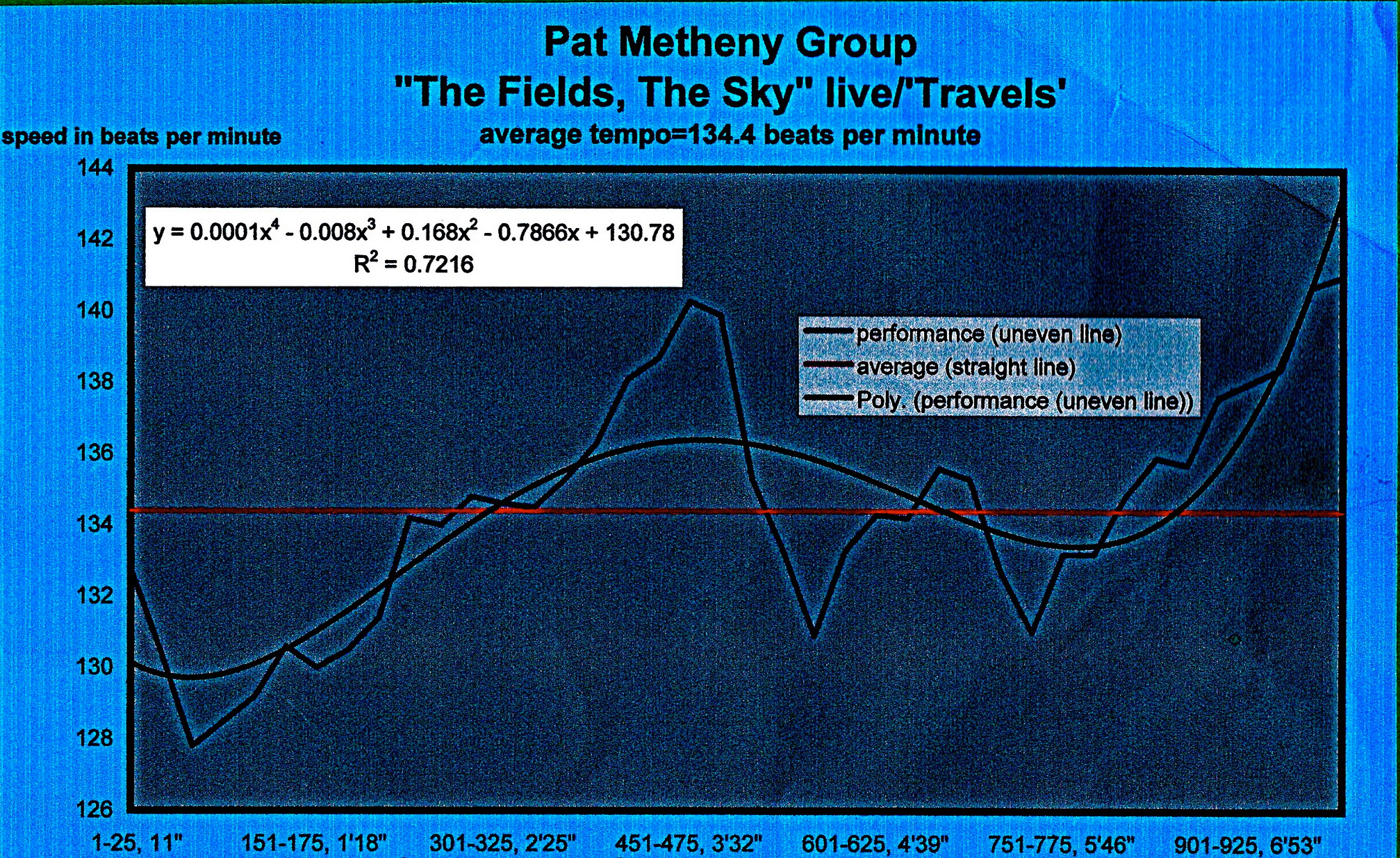 PAT_METHENY-THE_FIELDS_THE_SKY-meanspeed school modern tempo map - 134.4 BPM_2