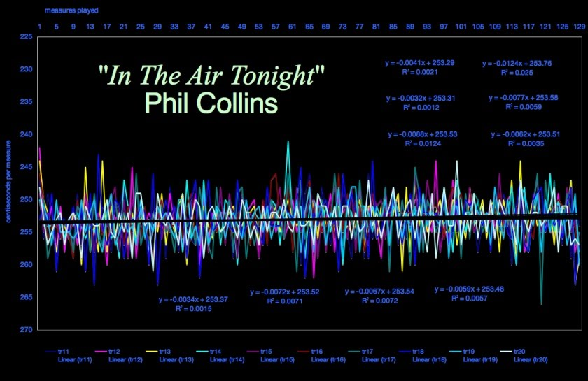 """In The Air Tonight"" 