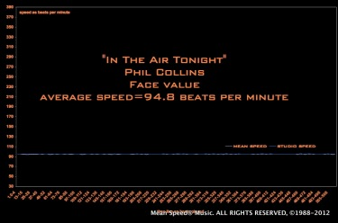 in-the-air-tonight-speed-graph-distance-796957