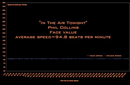 in-the-air-tonight-speed-graph-distance-7969573