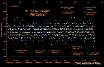 in-the-air-tonight-speed-graph-scatter-733137