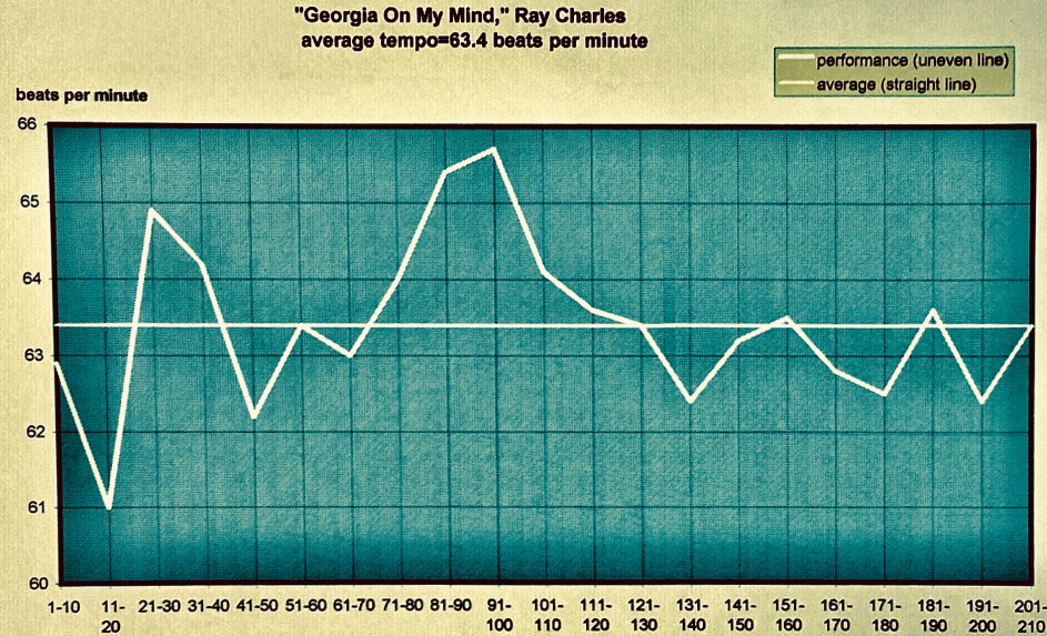 Ray-Charles-Georgia-On-My-Mind-matherton-median-expected-speed-proposed-illustration - 1