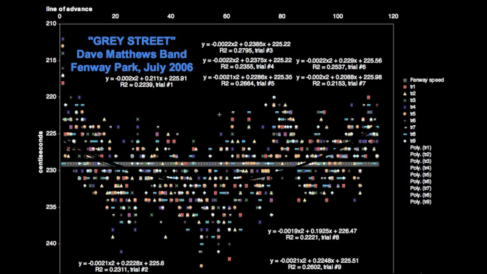 Grey-Street-Dave-Matthews-Band-tempo-diagram