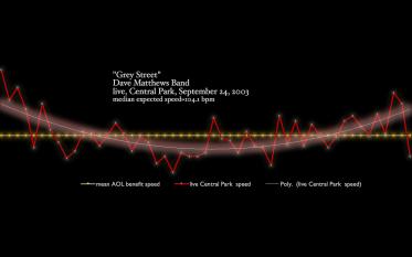 Grey-Street-Dave-Matthews-Band.harmonic tempo diagram